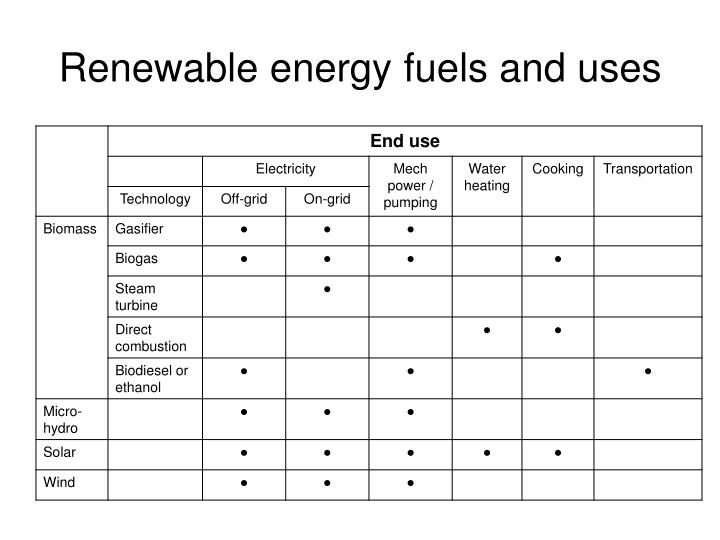 Renewable energy fuels and uses
