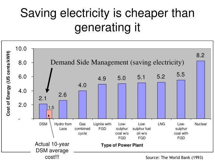 Saving electricity is cheaper than generating it