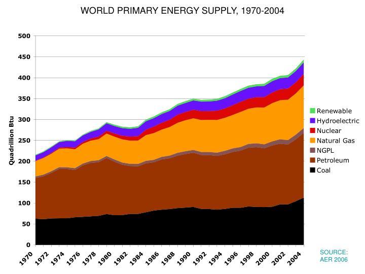 WORLD PRIMARY ENERGY SUPPLY, 1970-2004