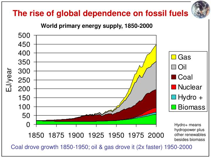 The rise of global dependence on fossil fuels
