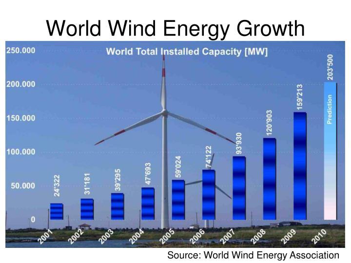 World Wind Energy Growth