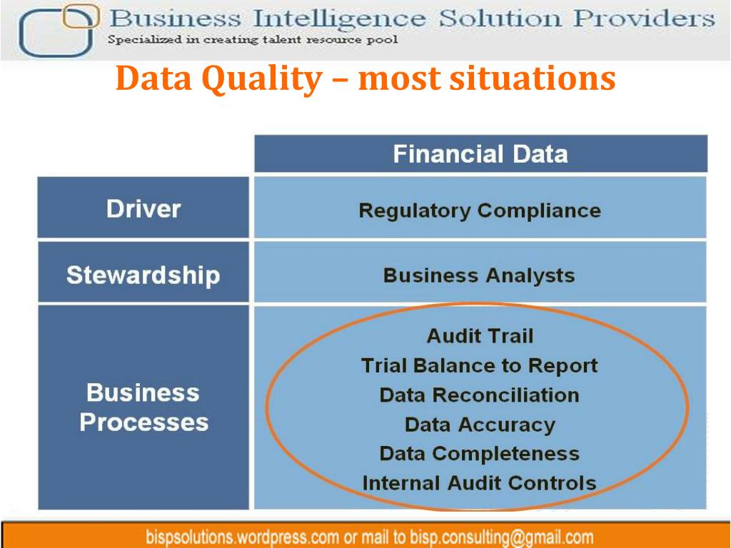 Data Quality – most situations