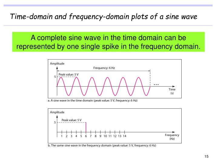 Time-domain and frequency-domain plots of a sine wave