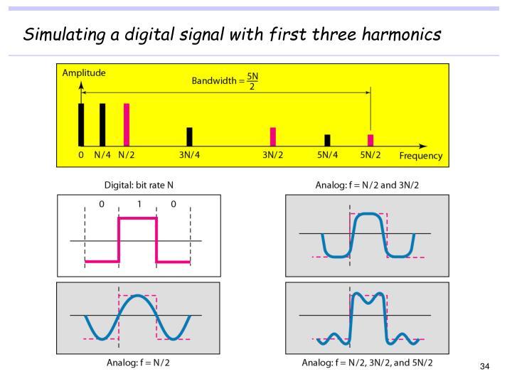 Simulating a digital signal with first three harmonics