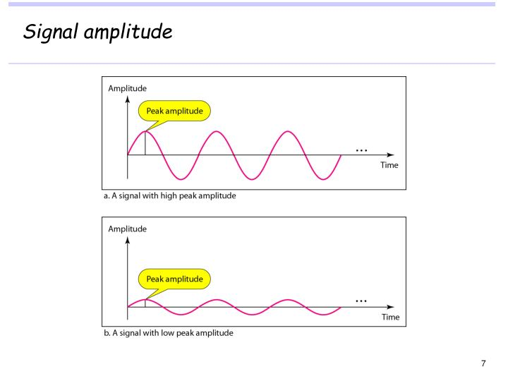Signal amplitude