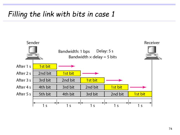 Filling the link with bits in case 1