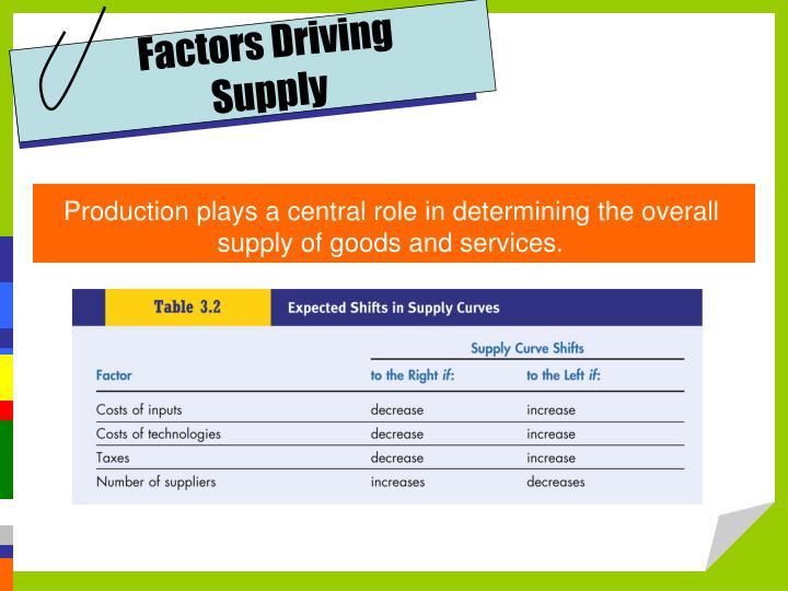 Factors Driving
