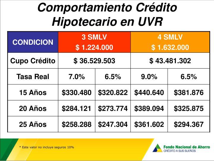 Comportamiento Crédito Hipotecario en UVR