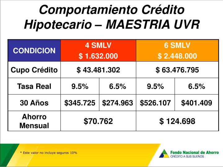 Comportamiento Crédito Hipotecario – MAESTRIA UVR