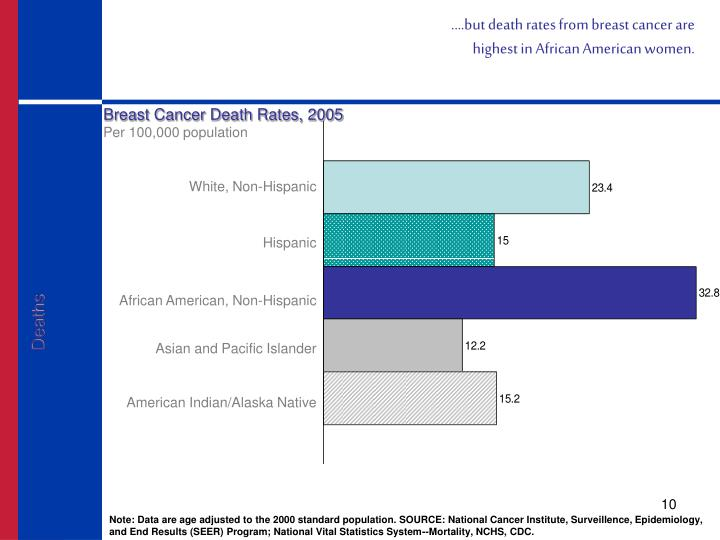 ….but death rates from breast cancer are