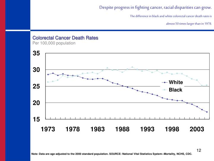 Despite progress in fighting cancer, racial disparities can grow.