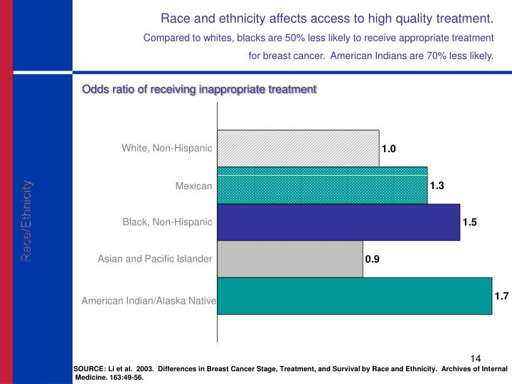 Race and ethnicity affects access to high quality treatment.