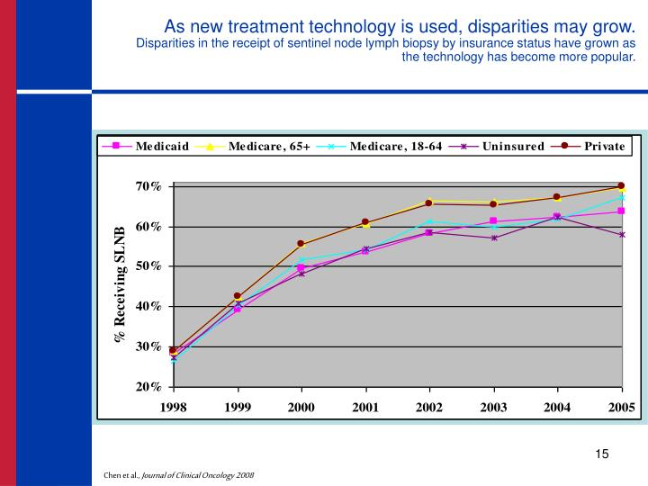 As new treatment technology is used, disparities may grow.