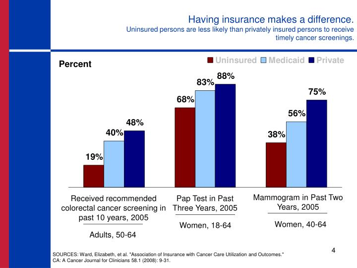 Having insurance makes a difference.