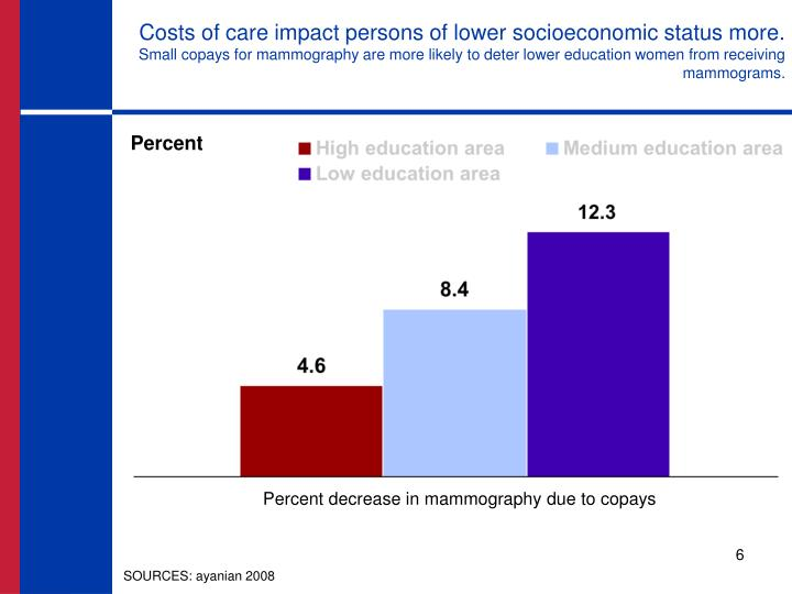 Costs of care impact persons of lower socioeconomic status more.