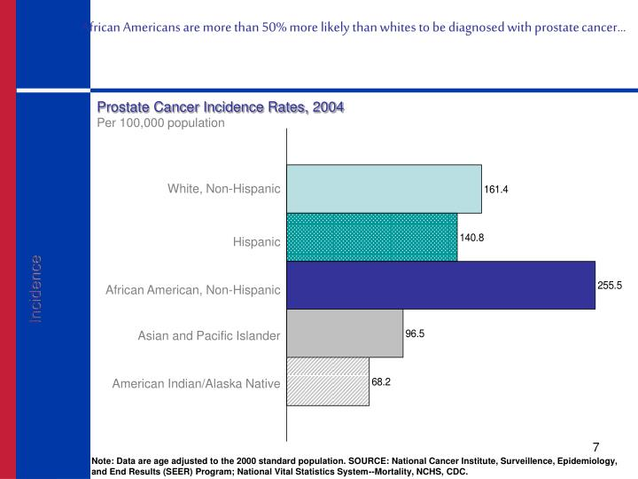 African Americans are more than 50% more likely than whites to be diagnosed with prostate cancer…