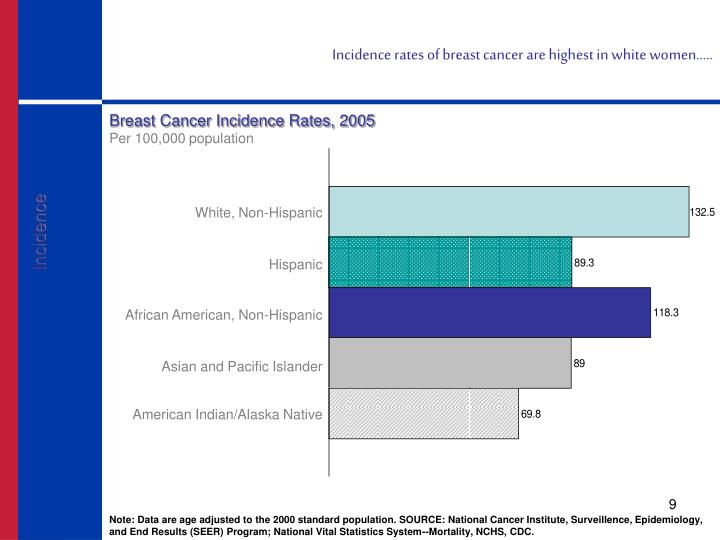Incidence rates of breast cancer are highest in white women…..