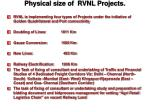 physical size of rvnl projects