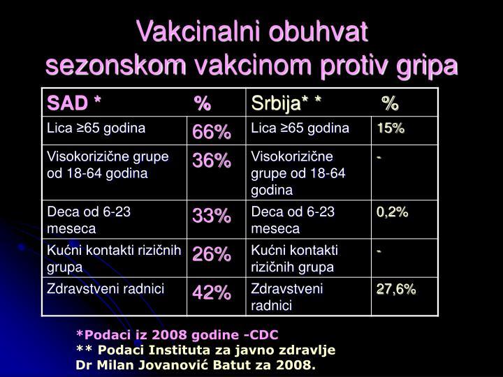 Vakcinalni obuhvat