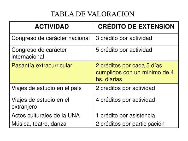 TABLA DE VALORACION