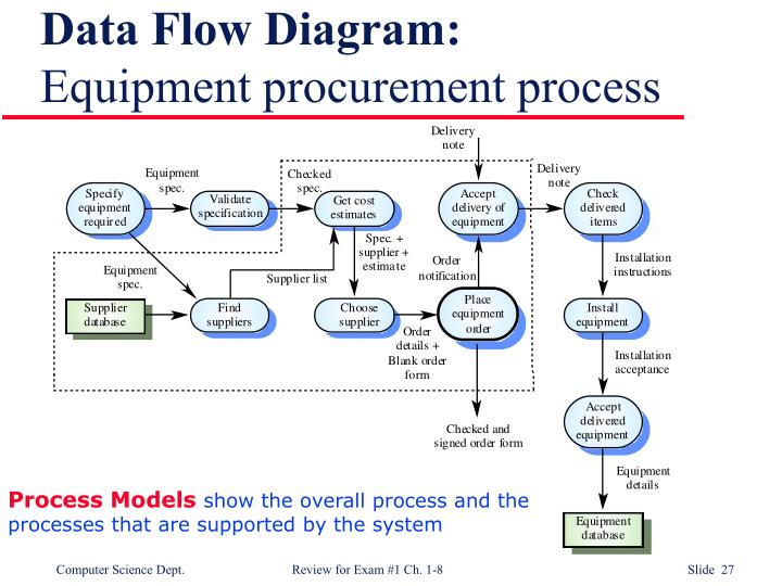 Data Flow Diagram: