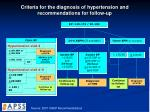 criteria for the diagnosis of hypertension and recommendations for follow up1