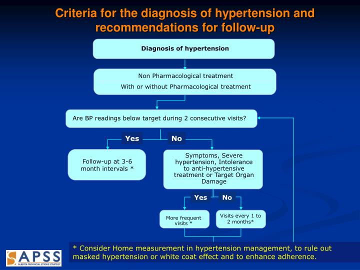 Criteria for the diagnosis of hypertension and recommendations for follow-up