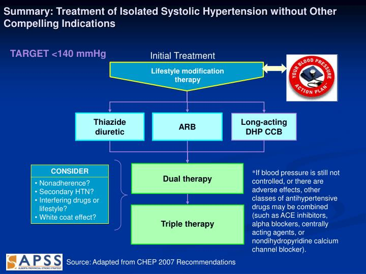 Summary: Treatment of Isolated Systolic Hypertension