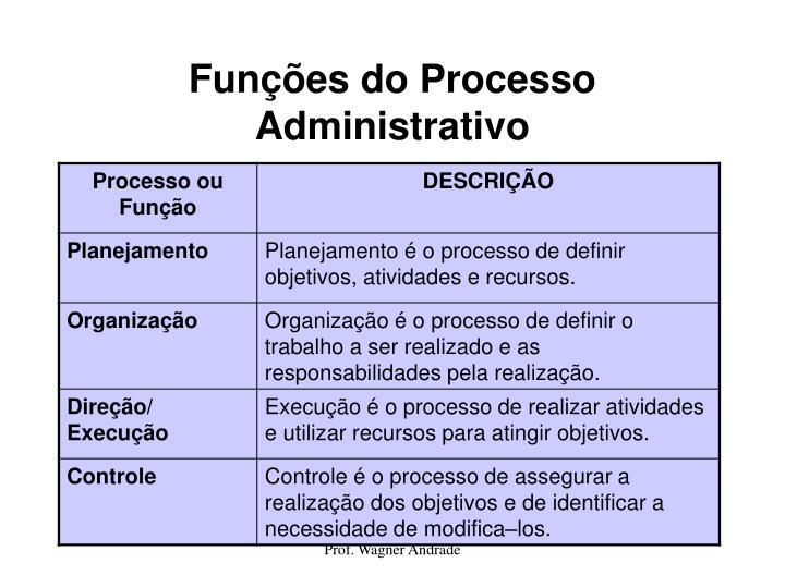 Funções do Processo