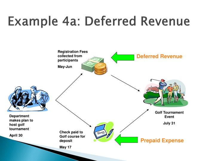 Example 4a: Deferred Revenue