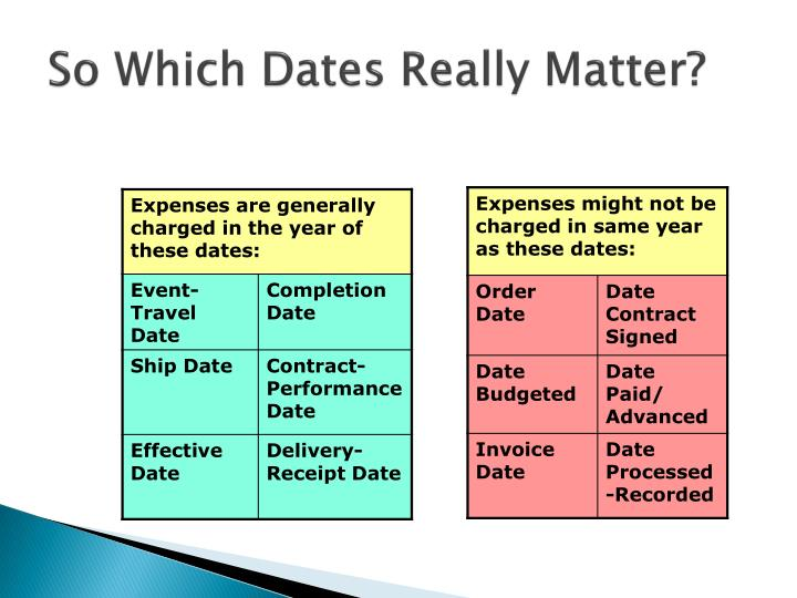 So Which Dates Really Matter?