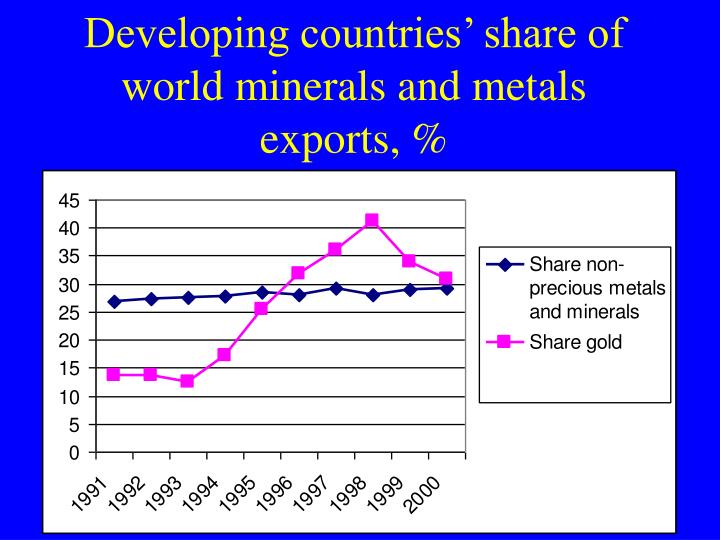 Developing countries' share of world minerals and metals exports, %