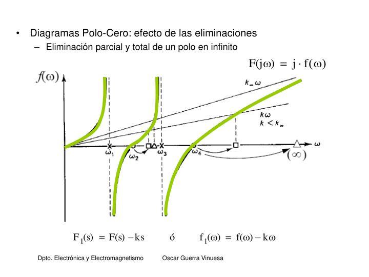 Diagramas Polo-Cero: efecto de las eliminaciones