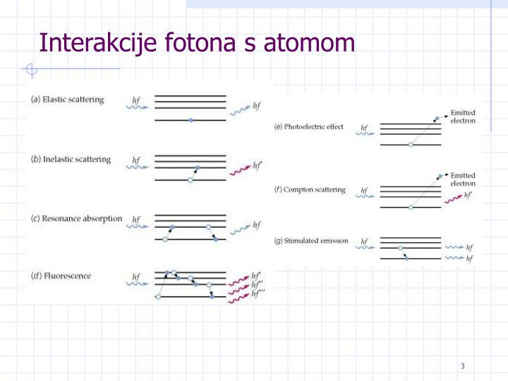 Interakcije fotona s atomom
