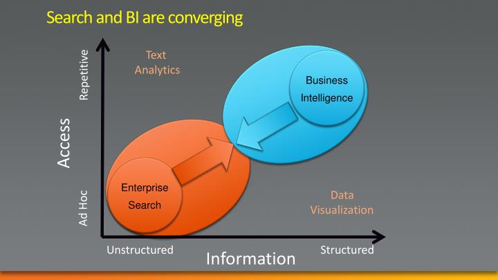 Search and BI are converging