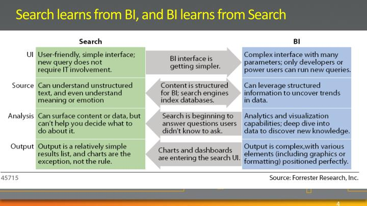 Search learns from BI, and BI learns from Search