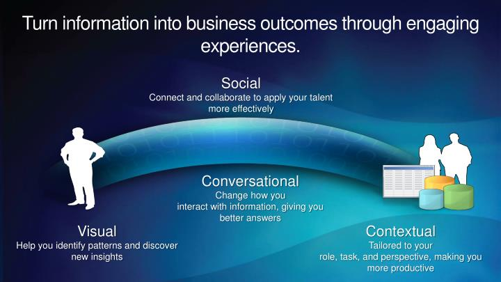 Turn information into business outcomes through engaging experiences.