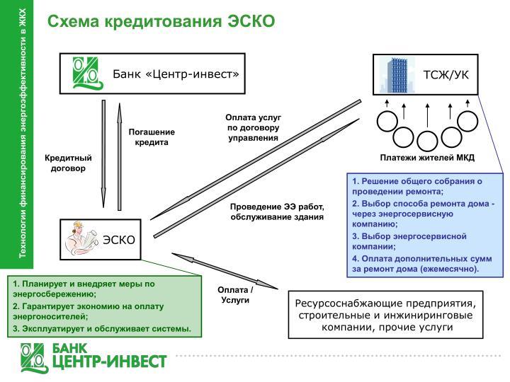 Схема кредитования ЭСКО