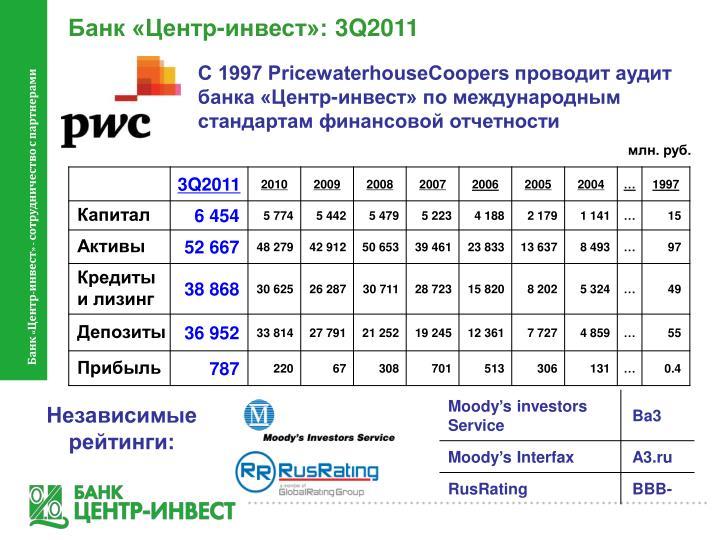 Банк «Центр-инвест»: