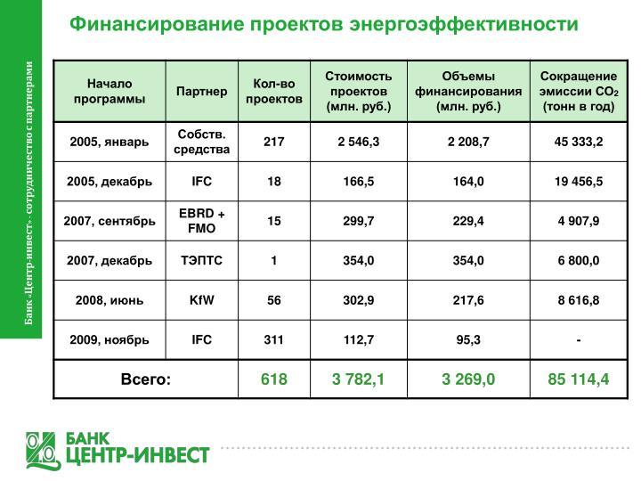 Финансирование проектов энергоэффективности