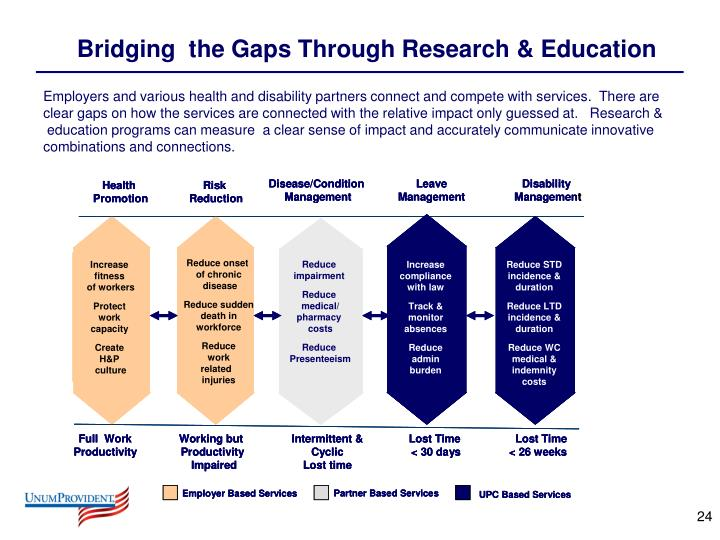 Bridging  the Gaps Through Research & Education