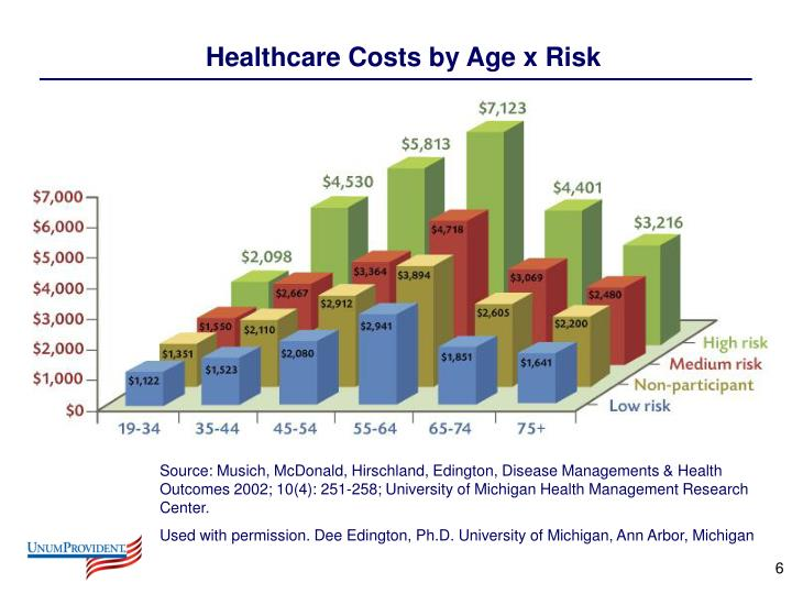 Healthcare Costs by Age x Risk