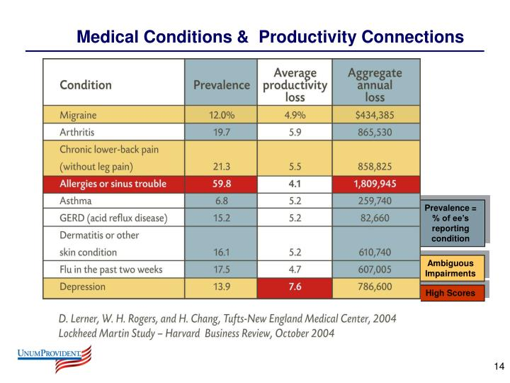 Medical Conditions &  Productivity Connections