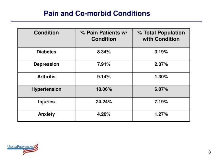 Pain and Co-morbid Conditions
