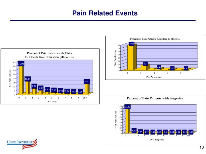 Pain Related Events