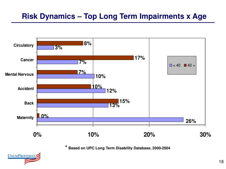 Risk Dynamics – Top Long Term Impairments x Age