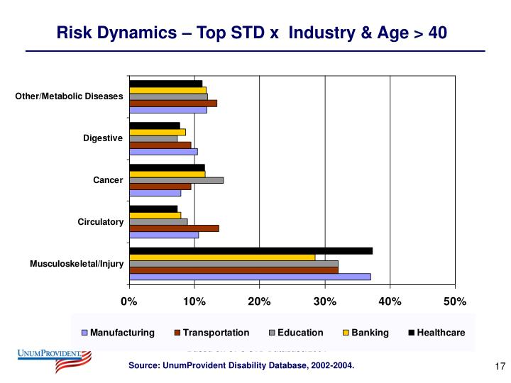 Risk Dynamics – Top STD x  Industry & Age > 40