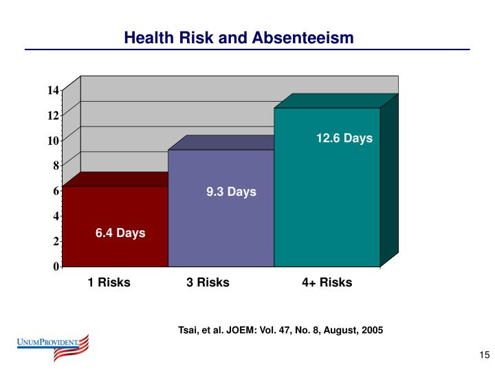 Health Risk and Absenteeism