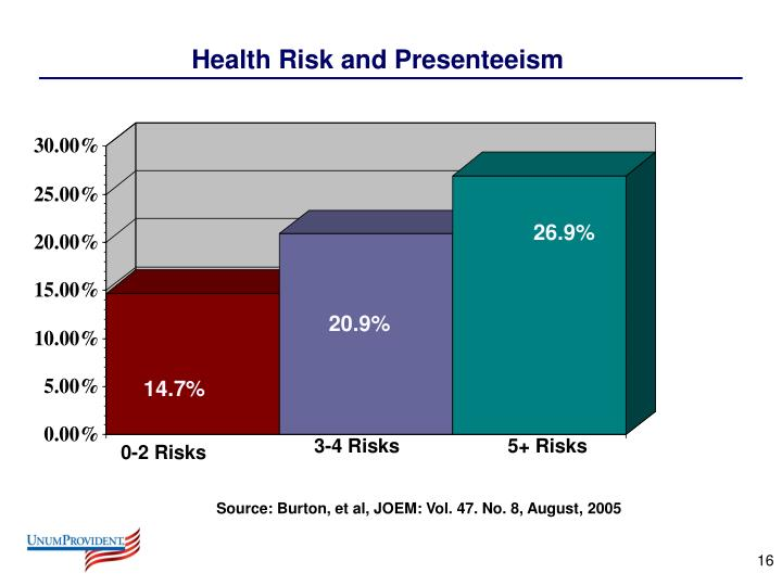 Health Risk and Presenteeism