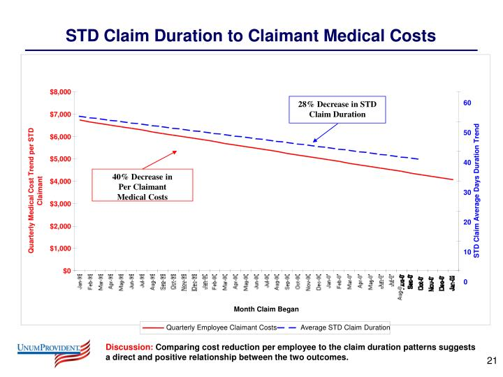 28% Decrease in STD Claim Duration